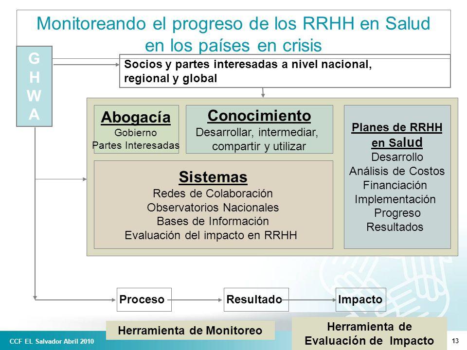 13 Monitoreando el progreso de los RRHH en Salud en los países en crisis Planes de RRHH en Sa lud Desarrollo Análisis de Costos Financiación Implementación Progreso Resultados GHWAGHWA Socios y partes interesadas a nivel nacional, regional y global Conocimiento Desarrollar, intermediar, compartir y utilizar Sistemas Redes de Colaboración Observatorios Nacionales Bases de Información Evaluación del impacto en RRHH Abogacía Gobierno Partes Interesadas Proceso Resultado Impacto Herramienta de Monitoreo Herramienta de Evaluación de Impacto CCF EL Salvador Abril 2010