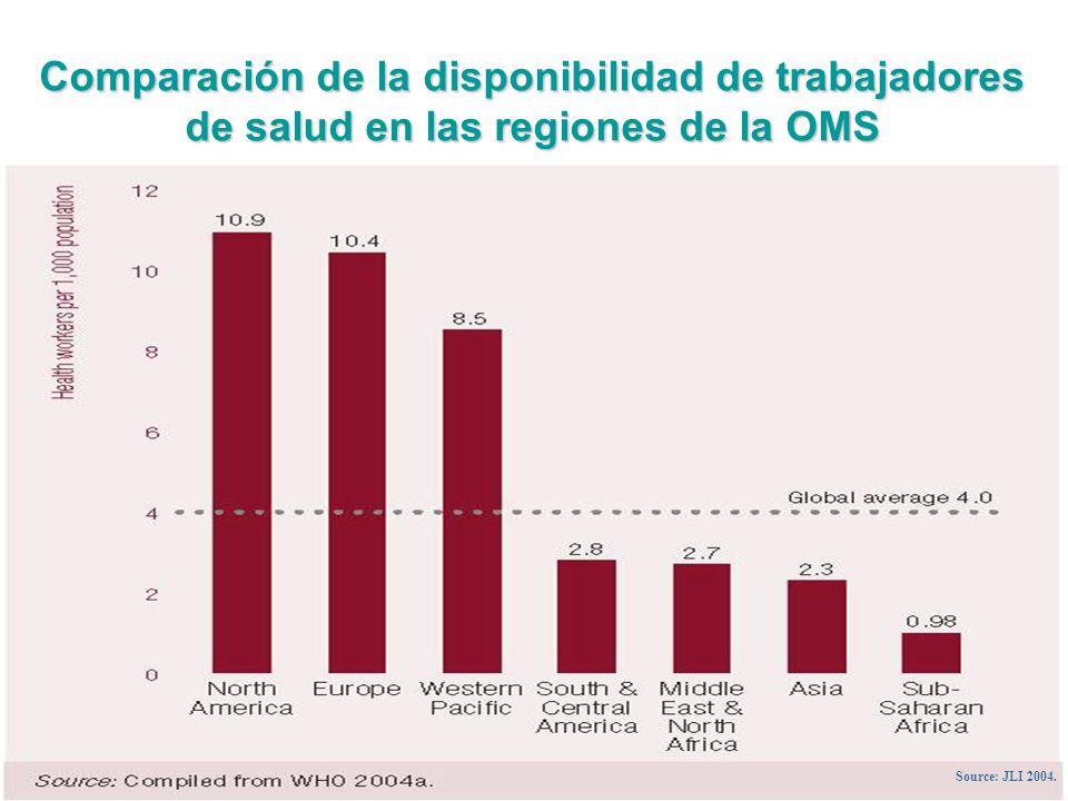 CCF EL Salvador April 2010 4 Comparación de la disponibilidad de trabajadores de salud en las regiones de la OMS Source: JLI 2004.