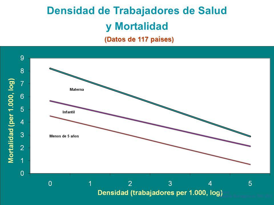 CCF EL Salvador April 2010 5 5 Densidad de Trabajadores de Salud y Mortalidad Source: Anand & Baernighausen- 2004 (JLI) (Datos de 117 países)