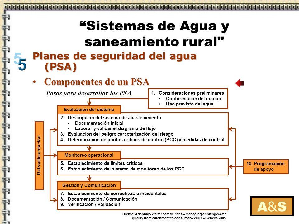 A&SA&S Planes de seguridad del agua (PSA) Beneficio de un PSABeneficio de un PSA 1.Para el prestador del servicio en una reducción de reclamos 2.Para la supervisión oficial, en un menor número de las inspecciones y de ahorro de recursos, 3.Para el consumidor en la posibilidad de disponer de agua inocua.