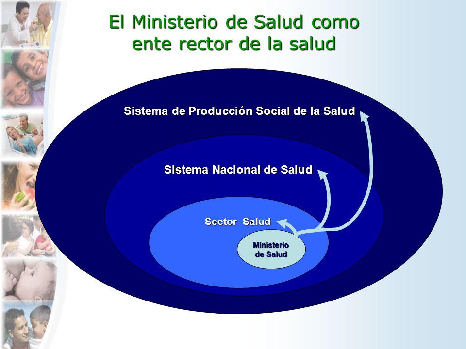 Sistema de Producción Social de la Salud Sistema de Producción Social de la Salud El Ministerio de Salud como ente rector de la salud Sistema Nacional de Salud Sistema Nacional de Salud Sector Salud Sector Salud Ministerio de Salud Ministerio de Salud