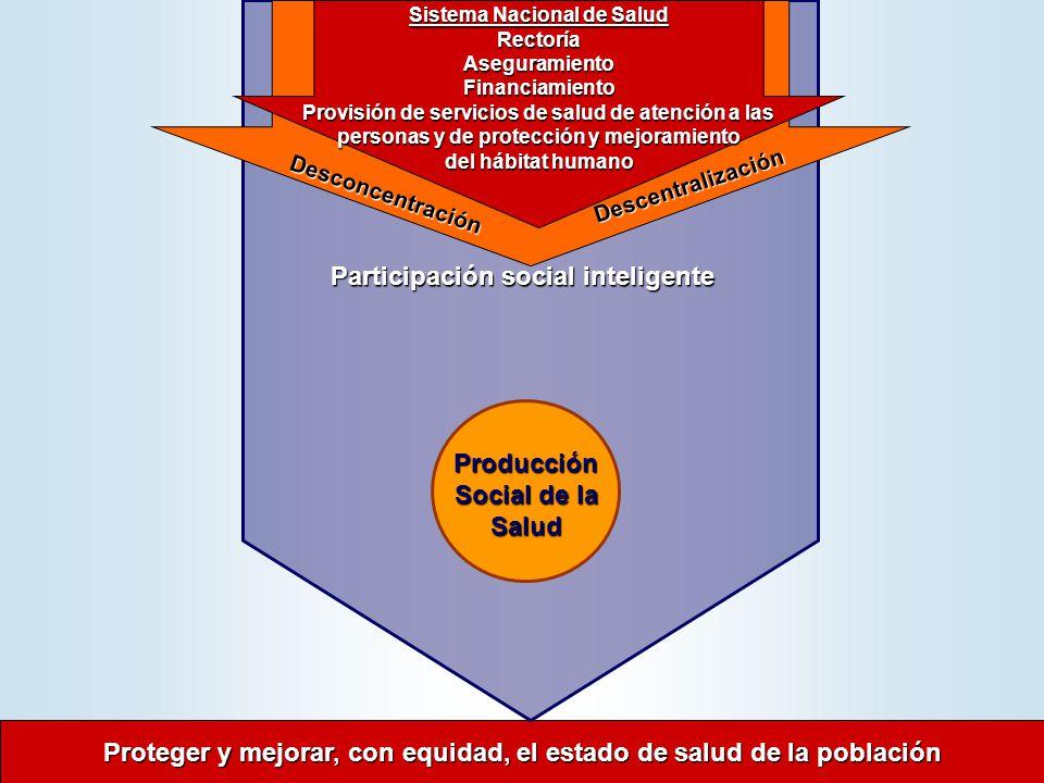 Proteger y mejorar, con equidad, el estado de salud de la población Proteger y mejorar, con equidad, el estado de salud de la población Producción Social de la Salud Producción Social de la Salud Desconcentración Descentralización Sistema Nacional de Salud RectoríaAseguramientoFinanciamiento Provisión de servicios de salud de atención a las personas y de protección y mejoramiento del hábitat humano Participación social inteligente Participación social inteligente