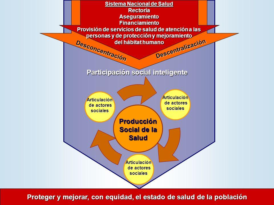 Proteger y mejorar, con equidad, el estado de salud de la población Proteger y mejorar, con equidad, el estado de salud de la población Desconcentración Descentralización Participación social inteligente Participación social inteligente Producción Social de la Salud Producción Social de la Salud Articulación de actores sociales de actores sociales Articulación de actores sociales de actores sociales Articulación de actores sociales de actores sociales Sistema Nacional de Salud RectoríaAseguramientoFinanciamiento Provisión de servicios de salud de atención a las personas y de protección y mejoramiento del hábitat humano