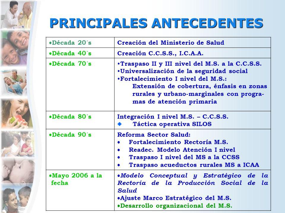 PRINCIPALES ANTECEDENTES Década 20´s Creación del Ministerio de Salud Década 40´s Creación C.C.S.S., I.C.A.A.