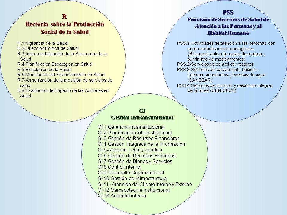 PSS Provisión de Servicios de Salud de Atención a las Personas y al Hábitat Humano PSS.1-Actividades de atención a las personas con enfermedades infectocontagiosas (Búsqueda activa de casos de malaria y suministro de medicamentos) PSS.2-Servicios de control de vectores PSS.3-Servicios de saneamiento básico – Letrinas, acueductos y bombas de agua (SANEBAR) PSS.4-Servicios de nutrición y desarrollo integral de la niñez (CEN-CINAI) R Rectoría sobre la Producción Social de la Salud R.1-Vigilancia de la Salud R.2-Dirección Política de Salud R.3-Instrumentalización de la Promoción de la Salud R.4-Planificación Estratégica en Salud R.5-Regulación de la Salud R.6-Modulación del Financiamiento en Salud R.7-Armonización de la provisión de servicios de salud R.8-Evaluación del impacto de las Acciones en Salud GI.1-Gerencia Intrainstitucional GI.2-Planificación Intrainstitucional GI.3-Gestión de Recursos Financieros GI.4-Gestión Integrada de la Información GI.5-Asesoría Legal y Jurídica GI.6-Gestión de Recursos Humanos GI.7-Gestión de Bienes y Servicios GI.8-Control Interno GI.9-Desarrollo Organizacional GI.10-Gestión de Infraestructura GI.11- Atención del Cliente interno y Externo GI.12-Mercadotecnia Institucional GI.13 Auditoría interna GI Gestión Intrainstitucional