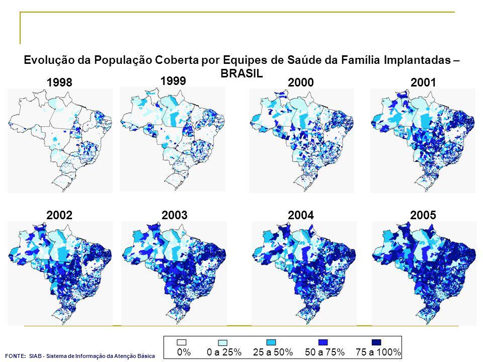 1998 1999 20002001 2002200320042005 0%0 a 25%25 a 50%50 a 75%75 a 100% Evolução da População Coberta por Equipes de Saúde da Família Implantadas – BRA
