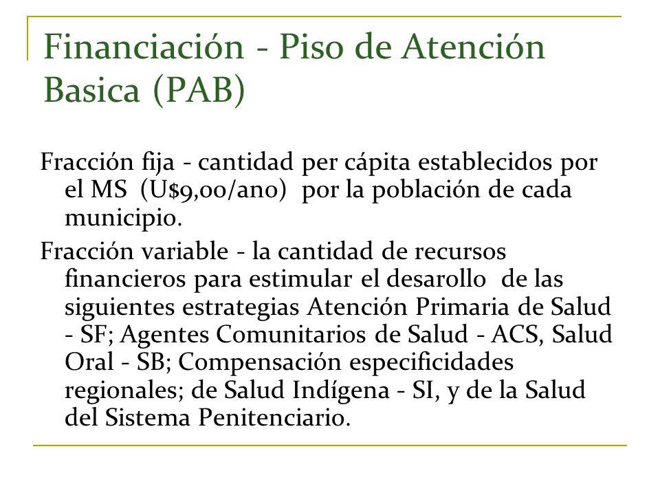 Financiación - Piso de Atención Basica (PAB) Fracción fija - cantidad per cápita establecidos por el MS (U$9,00/ano) por la población de cada municipi