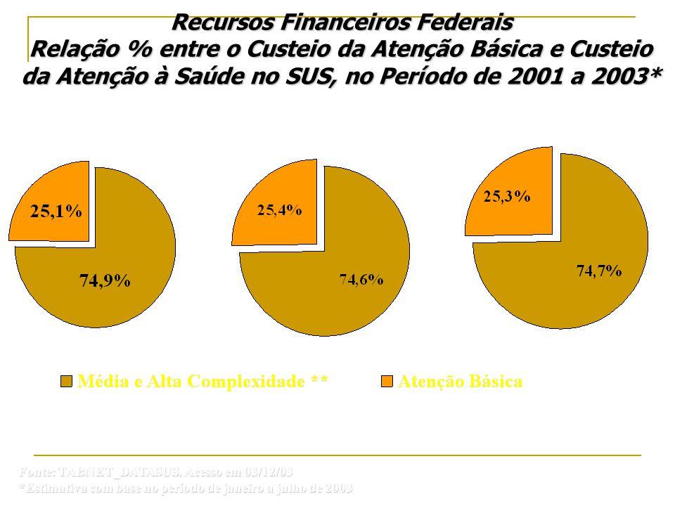 Fonte: TABNET_DATASUS. Acesso em 03/12/03 *Estimativa com base no período de janeiro a julho de 2003 Recursos Financeiros Federais Relação % entre o C