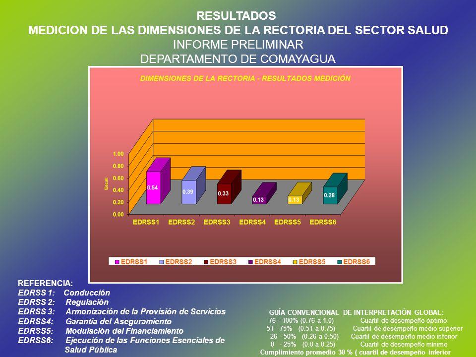 REFERENCIA: EDRSS 1: Conducción EDRSS 2:Regulación EDRSS 3:Armonización de la Provisión de Servicios EDRSS4:Garantía del Aseguramiento EDRSS5:Modulación del Financiamiento EDRSS6:Ejecución de las Funciones Esenciales de Salud Pública GUÍA CONVENCIONAL DE INTERPRETACIÓN GLOBAL: 76 - 100% (0.76 a 1.0)Cuartil de desempeño óptimo 51 - 75% (0.51 a 0.75) Cuartil de desempeño medio superior 26 - 50% (0.26 a 0.50)Cuartil de desempeño medio inferior 0 - 25% (0.0 a 0.25)Cuartil de desempeño mínimo Cumplimiento promedio 30 % ( cuartil de desempeño inferior RESULTADOS MEDICION DE LAS DIMENSIONES DE LA RECTORIA DEL SECTOR SALUD INFORME PRELIMINAR DEPARTAMENTO DE COMAYAGUA