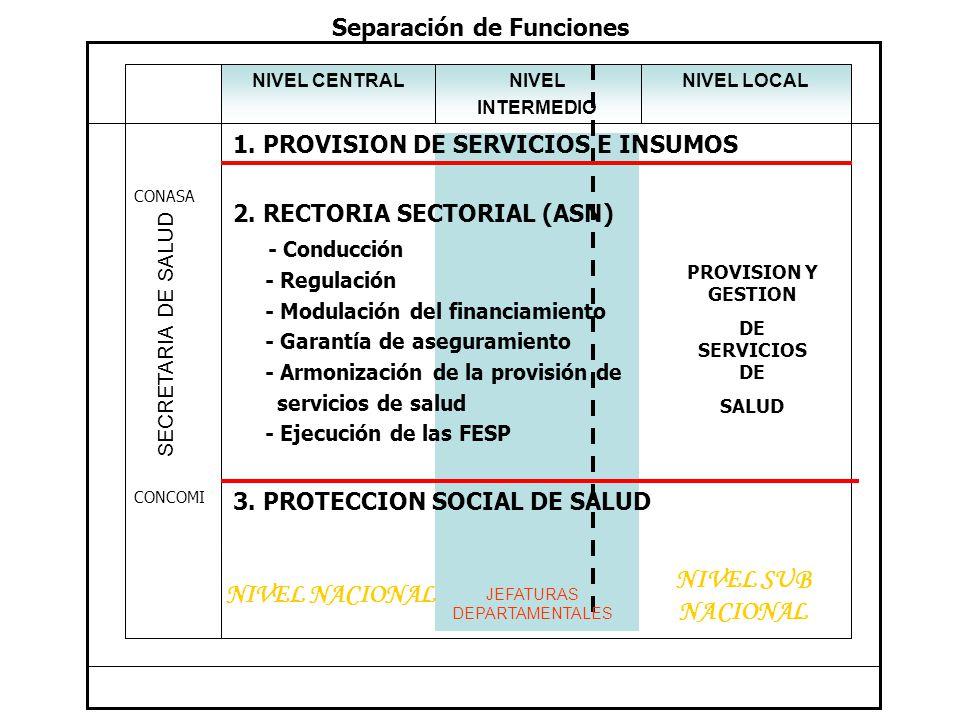 NIVEL LOCALNIVEL INTERMEDIO NIVEL CENTRAL R E F O R M A 1.