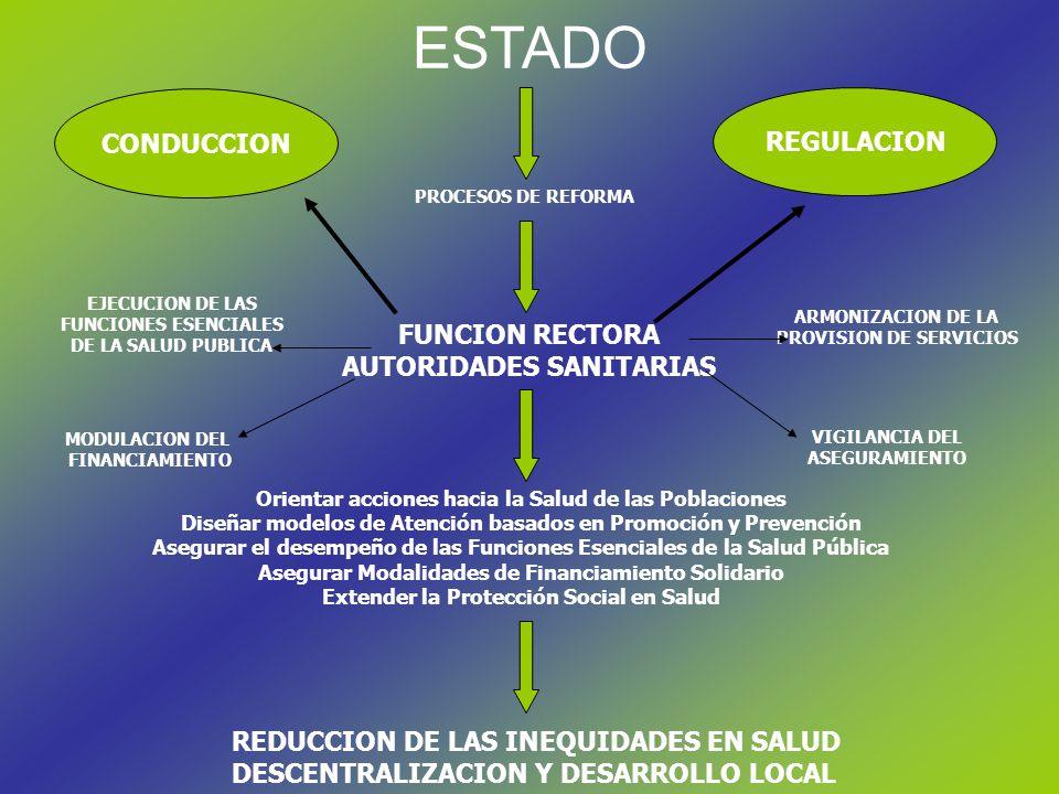 ESTADO CONDUCCION REGULACION PROCESOS DE REFORMA FUNCION RECTORA AUTORIDADES SANITARIAS Orientar acciones hacia la Salud de las Poblaciones Diseñar modelos de Atención basados en Promoción y Prevención Asegurar el desempeño de las Funciones Esenciales de la Salud Pública Asegurar Modalidades de Financiamiento Solidario Extender la Protección Social en Salud REDUCCION DE LAS INEQUIDADES EN SALUD DESCENTRALIZACION Y DESARROLLO LOCAL EJECUCION DE LAS FUNCIONES ESENCIALES DE LA SALUD PUBLICA MODULACION DEL FINANCIAMIENTO ARMONIZACION DE LA PROVISION DE SERVICIOS VIGILANCIA DEL ASEGURAMIENTO