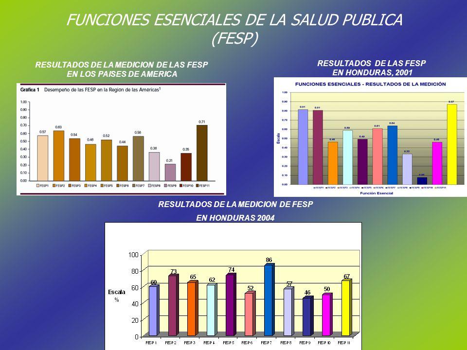FUNCIONES ESENCIALES DE LA SALUD PUBLICA (FESP) RESULTADOS DE LA MEDICION DE LAS FESP EN LOS PAISES DE AMERICA RESULTADOS DE LAS FESP EN HONDURAS, 2001 RESULTADOS DE LA MEDICION DE FESP EN HONDURAS 2004