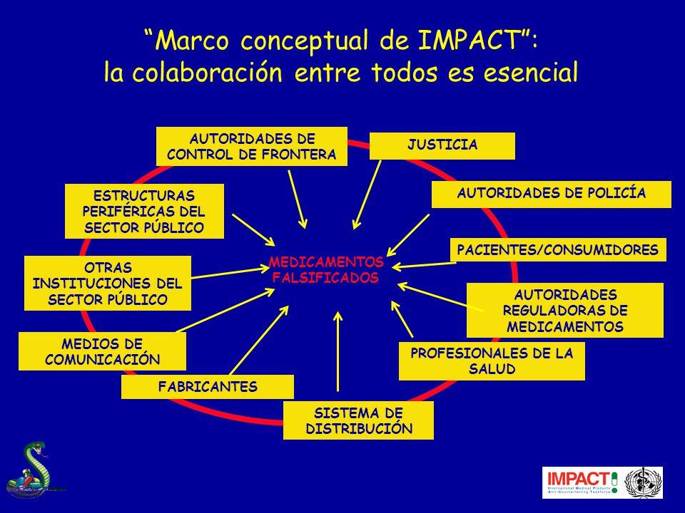 Marco conceptual de IMPACT: la colaboración entre todos es esencial OTRAS INSTITUCIONES DEL SECTOR PÚBLICO FABRICANTES SISTEMA DE DISTRIBUCIÓN PACIENTES/CONSUMIDORES ESTRUCTURAS PERIFÉRICAS DEL SECTOR PÚBLICO AUTORIDADES DE CONTROL DE FRONTERA AUTORIDADES DE POLICÍA PROFESIONALES DE LA SALUD AUTORIDADES REGULADORAS DE MEDICAMENTOS JUSTICIA MEDIOS DE COMUNICACIÓN MEDICAMENTOS FALSIFICADOS