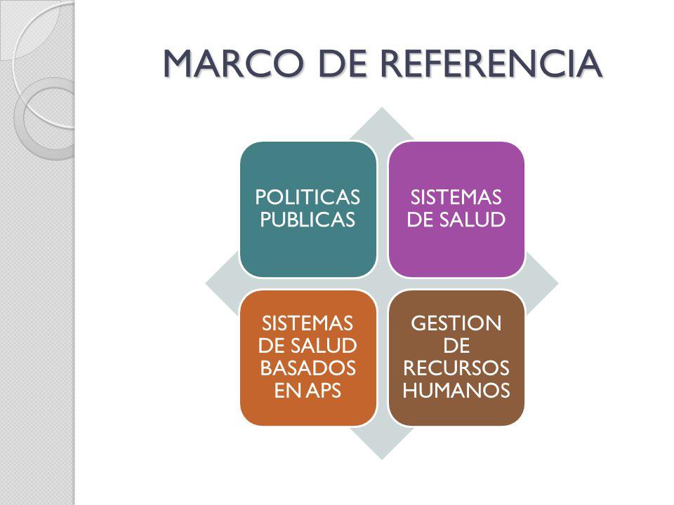 MARCO DE REFERENCIA POLITICAS PUBLICAS SISTEMAS DE SALUD SISTEMAS DE SALUD BASADOS EN APS GESTION DE RECURSOS HUMANOS