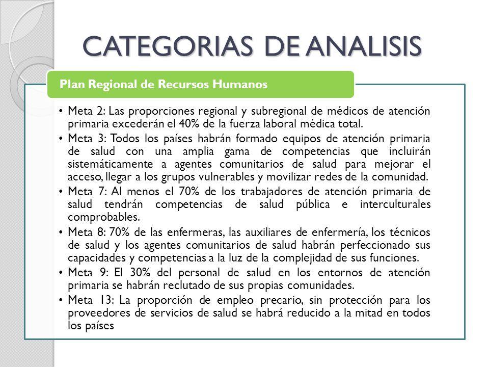 CATEGORIAS DE ANALISIS Meta 2: Las proporciones regional y subregional de médicos de atención primaria excederán el 40% de la fuerza laboral médica to