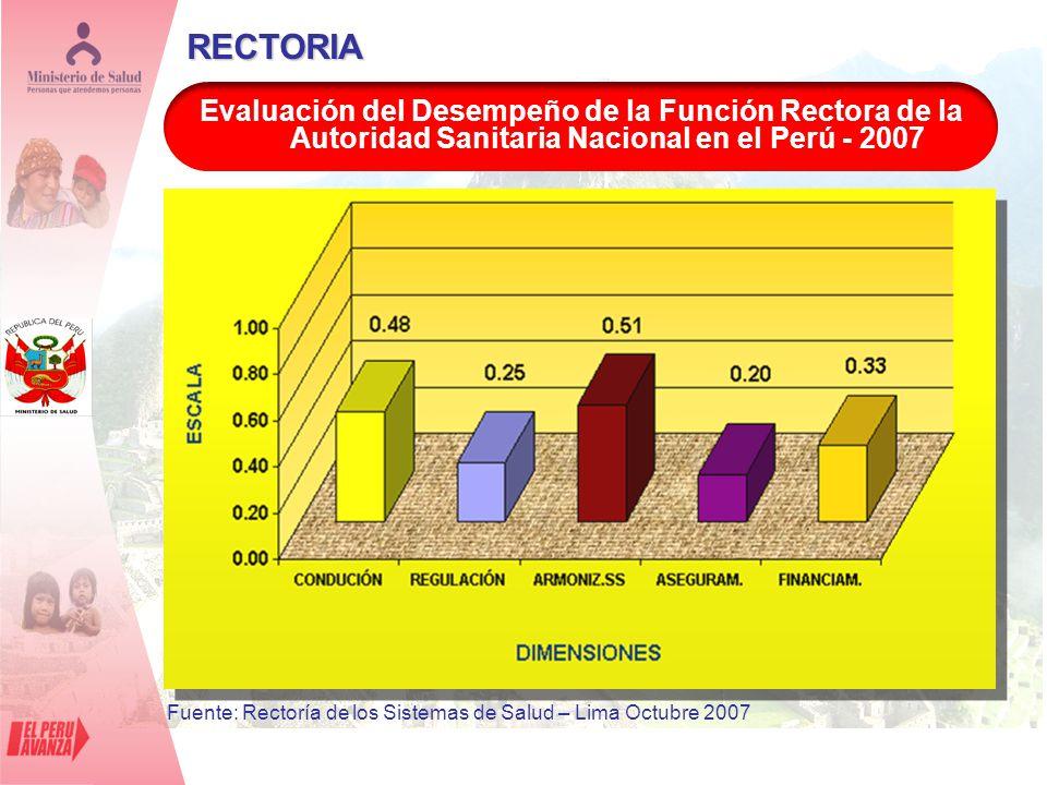 RECTORIA Evaluación del Desempeño de la Función Rectora de la Autoridad Sanitaria Nacional en el Perú - 2007 Fuente: Rectoría de los Sistemas de Salud