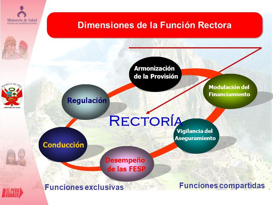 Dimensiones de la Función Rectora Regulación Armonización de la Provisión Modulación del Financiamiento Vigilancia del Aseguramiento Conducción Rector