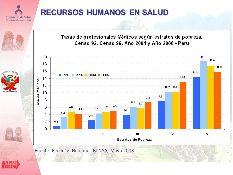 RECURSOS HUMANOS EN SALUD Fuente: Recursos Humanos-MINSA, Mayo 2008