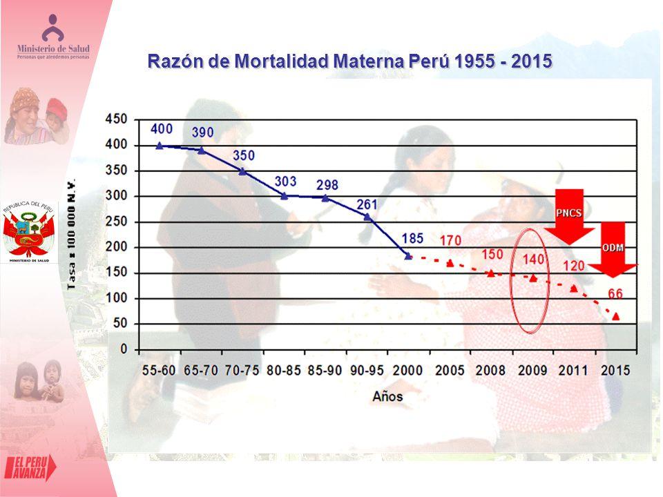 Razón de Mortalidad Materna Perú 1955 - 2015
