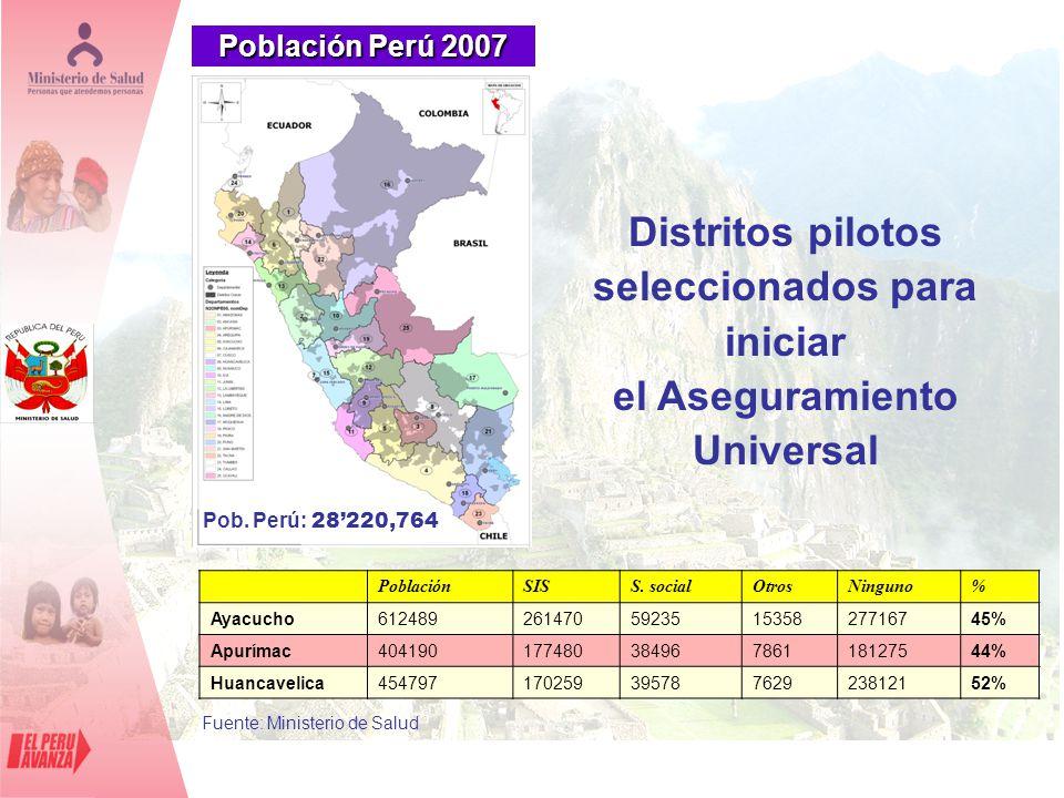 Población Perú 2007 PoblaciónSISS. socialOtrosNinguno% Ayacucho612489261470592351535827716745% Apurímac40419017748038496786118127544% Huancavelica4547