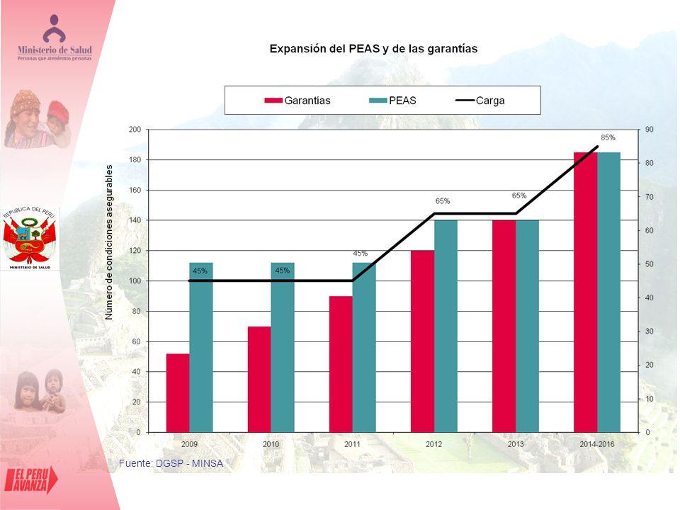 Densidad Mínima de Profesionales de Salud: 25 X 10.000 Médicos de Atención Primaria: >40% Equipos de APS con competencias aumentadas.