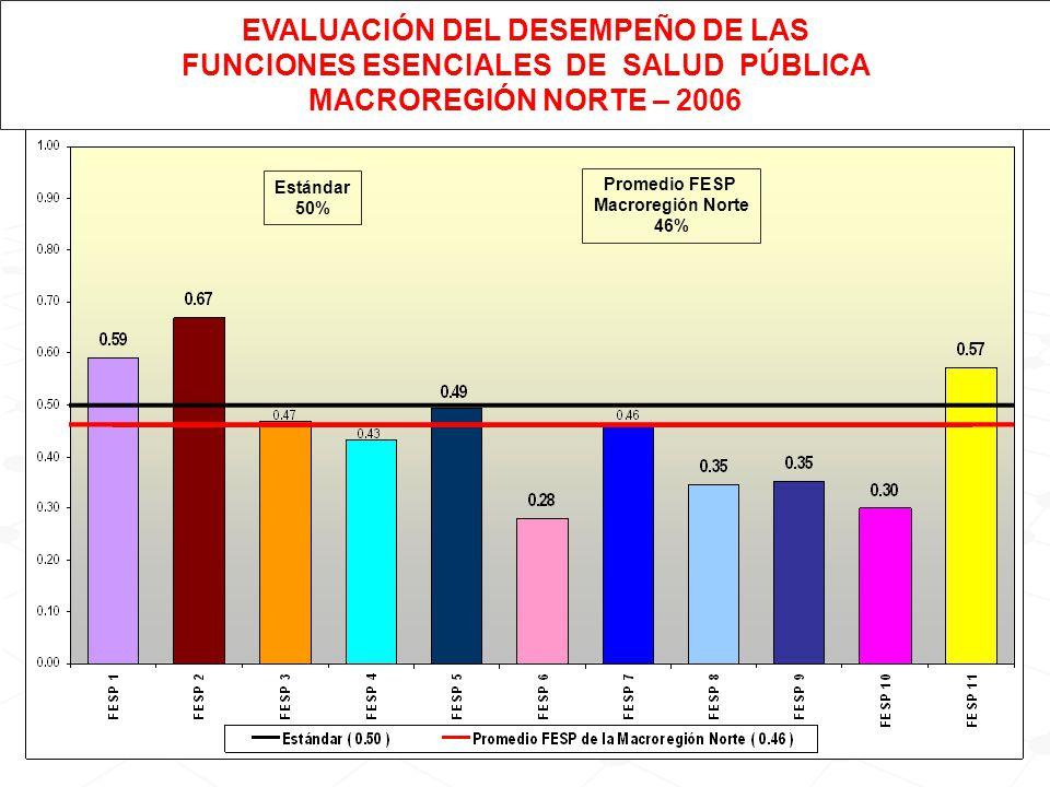 Estándar 50% Promedio FESP Macroregión Norte 46% EVALUACIÓN DEL DESEMPEÑO DE LAS FUNCIONES ESENCIALES DE SALUD PÚBLICA MACROREGIÓN NORTE – 2006
