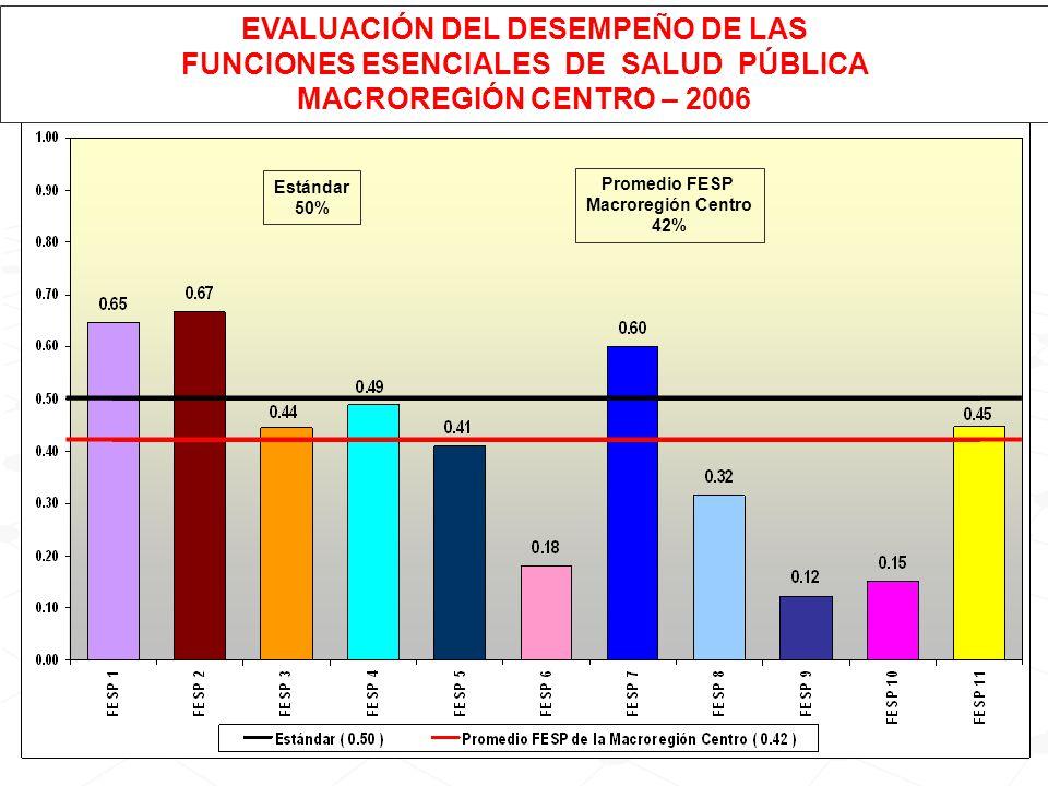 Estándar 50% Promedio FESP Macroregión Centro 42% EVALUACIÓN DEL DESEMPEÑO DE LAS FUNCIONES ESENCIALES DE SALUD PÚBLICA MACROREGIÓN CENTRO – 2006