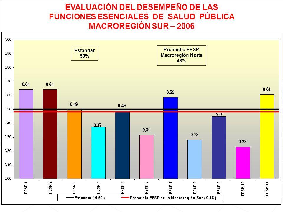 Estándar 50% Promedio FESP Macroregión Norte 48% EVALUACIÓN DEL DESEMPEÑO DE LAS FUNCIONES ESENCIALES DE SALUD PÚBLICA MACROREGIÓN SUR – 2006