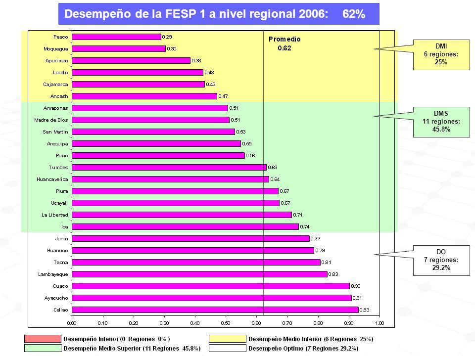 Desempeño de la FESP 1 a nivel regional 2006: 62% DMI 6 regiones: 25% DMS 11 regiones: 45.8% DO 7 regiones: 29.2%