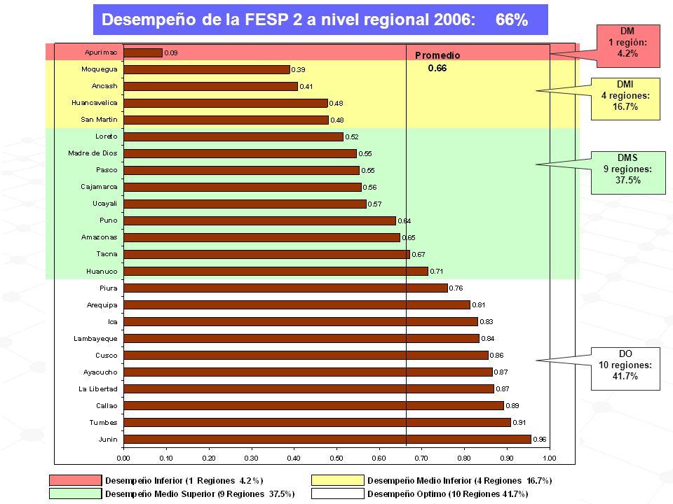 Desempeño de la FESP 2 a nivel regional 2006: 66% DMI 4 regiones: 16.7% DMS 9 regiones: 37.5% DO 10 regiones: 41.7% DM 1 región: 4.2%