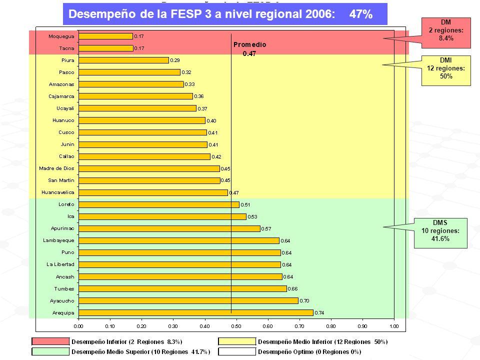 Desempeño de la FESP 3 a nivel regional 2006: 47% DMI 12 regiones: 50% DMS 10 regiones: 41.6% DM 2 regiones: 8.4%