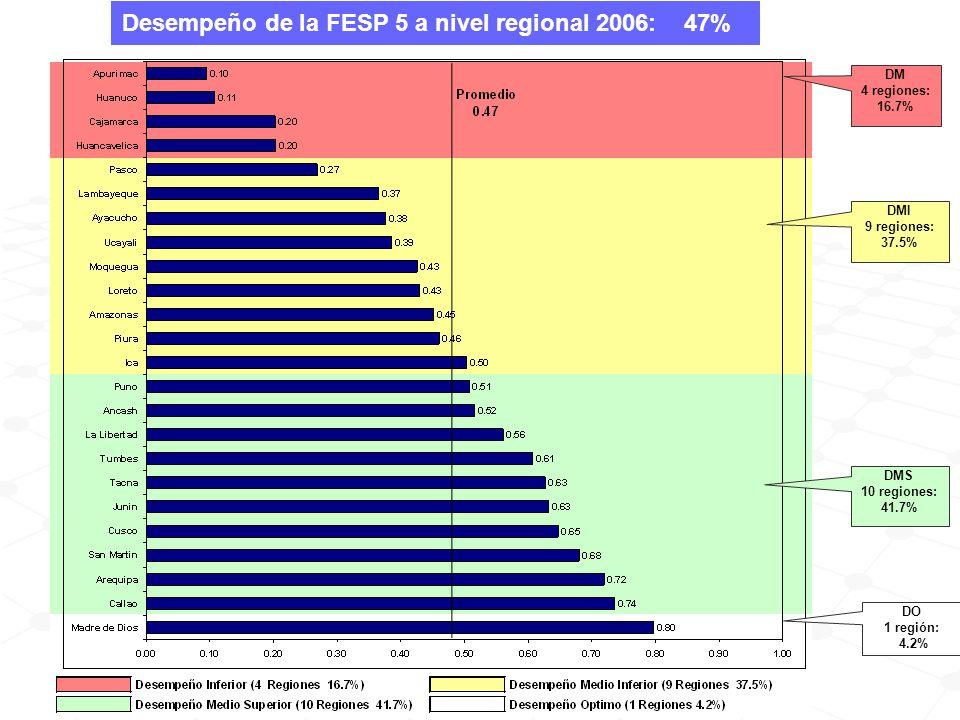DMI 9 regiones: 37.5% DMS 10 regiones: 41.7% DO 1 región: 4.2% DM 4 regiones: 16.7% Desempeño de la FESP 5 a nivel regional 2006: 47%