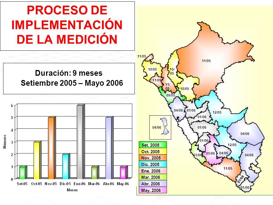 PROCESO DE IMPLEMENTACIÓN DE LA MEDICIÓN Duración: 9 meses Setiembre 2005 – Mayo 2006 FONDO GLOBAL UNICEF Set. 2005 Nov. 2005 Oct. 2005 09/05 10/ 05 1