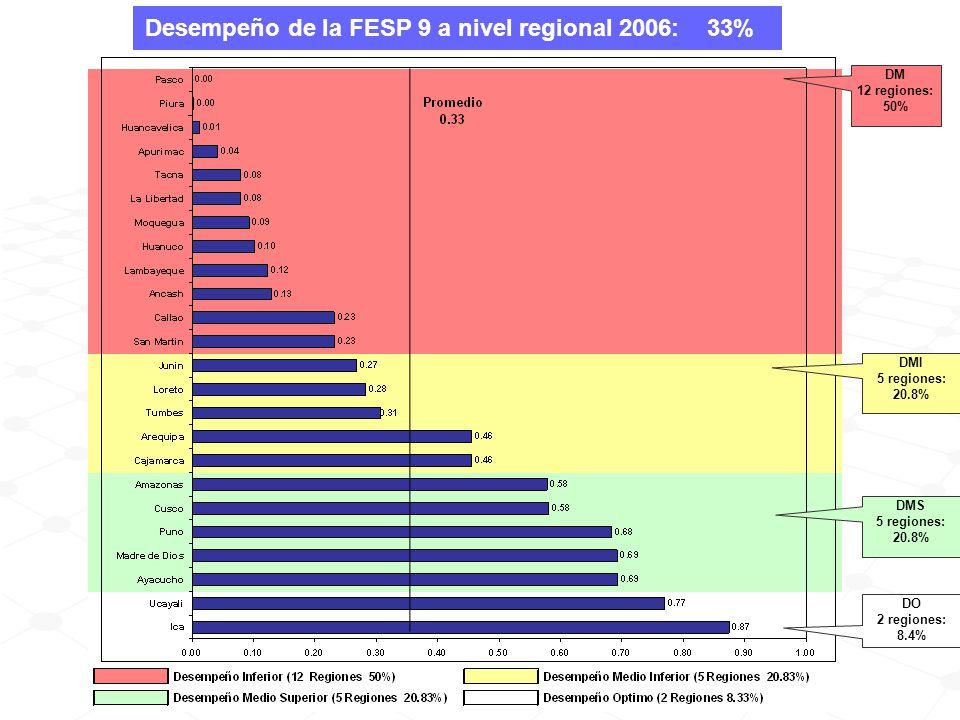 DMI 5 regiones: 20.8% DMS 5 regiones: 20.8% DO 2 regiones: 8.4% DM 12 regiones: 50% Desempeño de la FESP 9 a nivel regional 2006: 33%