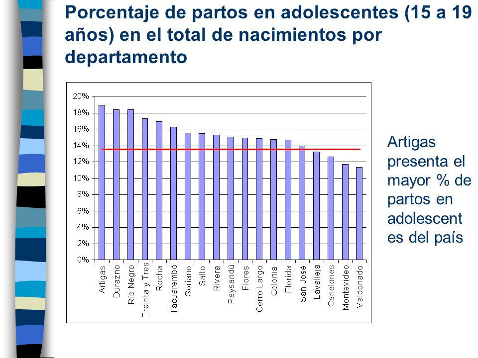 Porcentaje de partos en adolescentes (15 a 19 años) en el total de nacimientos por departamento Artigas presenta el mayor % de partos en adolescent es del país