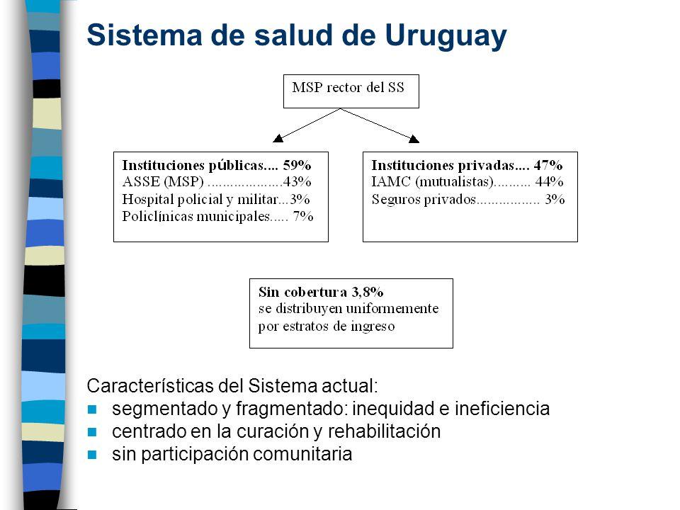 Sistema de salud de Uruguay Características del Sistema actual: segmentado y fragmentado: inequidad e ineficiencia centrado en la curación y rehabilitación sin participación comunitaria
