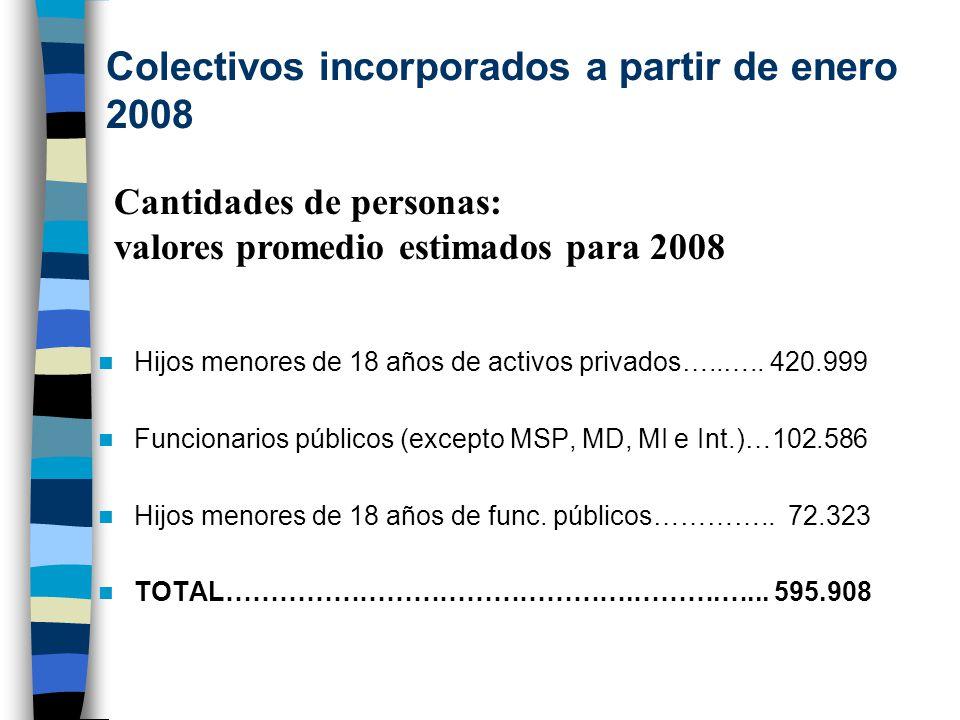 Colectivos incorporados a partir de enero 2008 Hijos menores de 18 años de activos privados…..…..