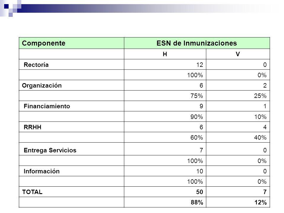 ComponenteESN de Inmunizaciones HV Rectoría120 100%0% Organización62 75%25% Financiamiento91 90%10% RRHH64 60%40% Entrega Servicios70 100%0% Información100 100%0% TOTAL507 88%12%
