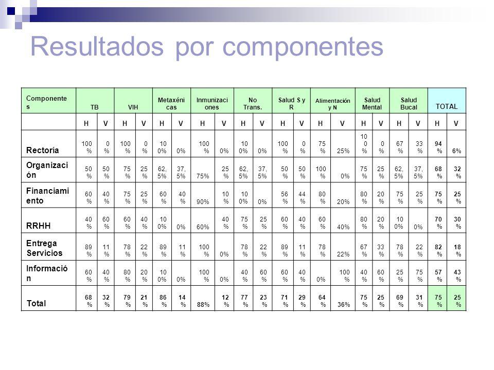 Resultados por componentes Componente s TBVIH Metaxéni cas Inmunizaci ones No Trans.