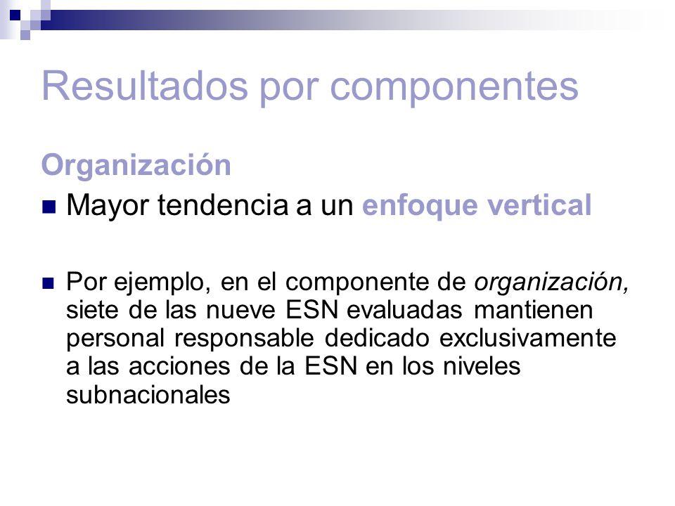 Resultados por componentes Organización Mayor tendencia a un enfoque vertical Por ejemplo, en el componente de organización, siete de las nueve ESN evaluadas mantienen personal responsable dedicado exclusivamente a las acciones de la ESN en los niveles subnacionales