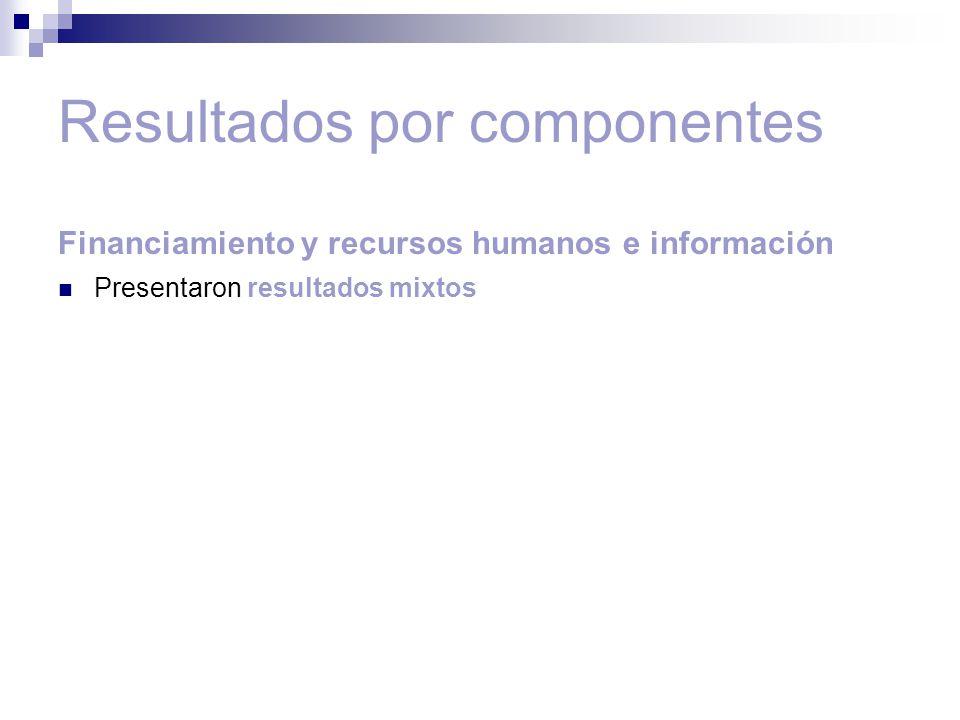 Resultados por componentes Financiamiento y recursos humanos e información Presentaron resultados mixtos