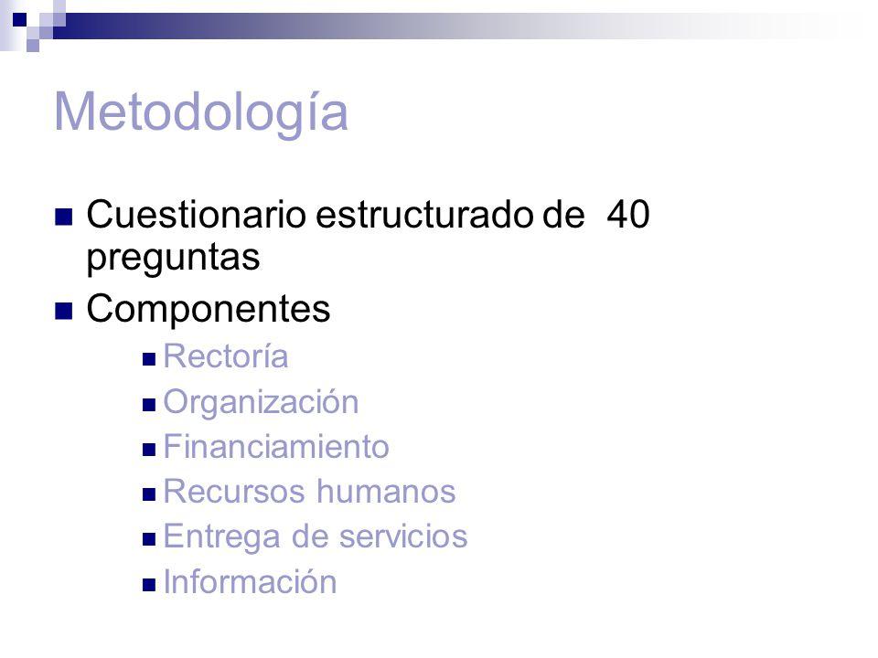 Metodología Cuestionario estructurado de 40 preguntas Componentes Rectoría Organización Financiamiento Recursos humanos Entrega de servicios Información