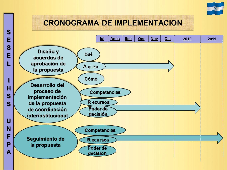 Diseño y acuerdos de aprobación de la propuesta Desarrollo del proceso de implementación de la propuesta de coordinación interinstitucional jul Agos S