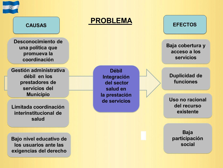 PROBLEMA Duplicidad de funciones EFECTOS Limitada coordinación interinstitucional de salud Baja cobertura y acceso a los servicios Débil Integración d