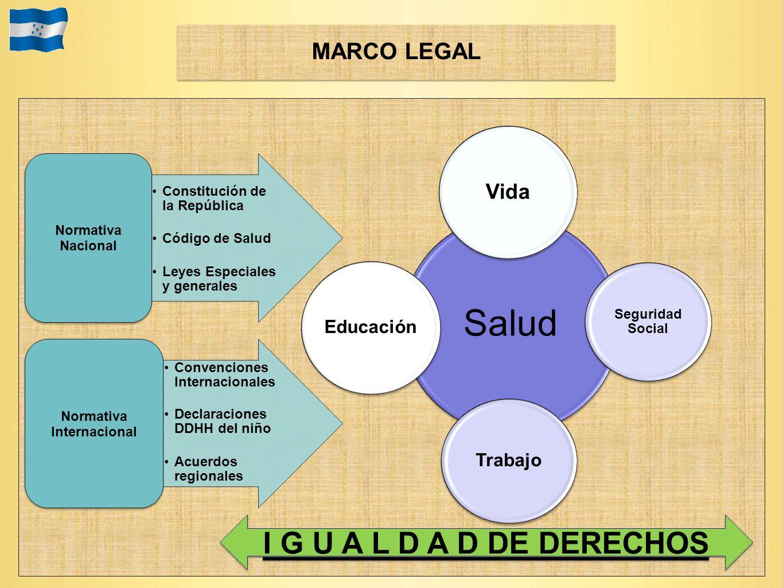 Salud Vida Seguridad Social Trabajo Educación I G U A L D A D DE DERECHOS Constitución de la República Código de Salud Leyes Especiales y generales No