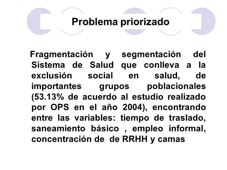 Problema priorizado Fragmentación y segmentación del Sistema de Salud que conlleva a la exclusión social en salud, de importantes grupos poblacionales