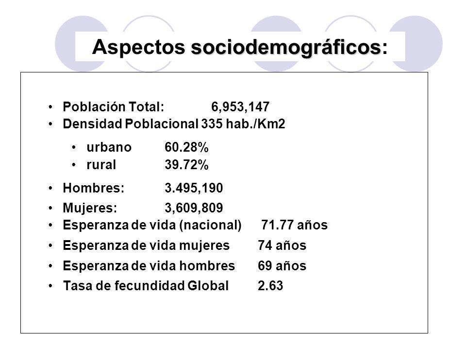 Población Total: 6,953,147 Densidad Poblacional 335 hab./Km2 urbano60.28% rural 39.72% Hombres:3.495,190 Mujeres: 3,609,809 Esperanza de vida (naciona