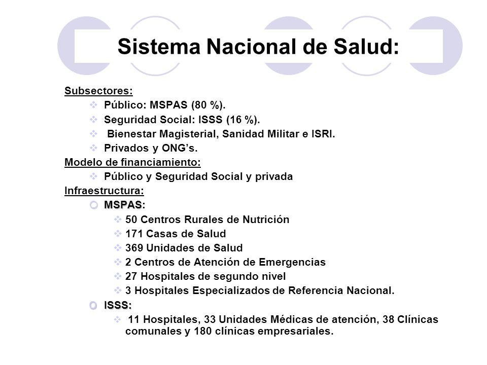 Sistema Nacional de Salud: Subsectores: Público: MSPAS (80 %). Seguridad Social: ISSS (16 %). Bienestar Magisterial, Sanidad Militar e ISRI. Privados