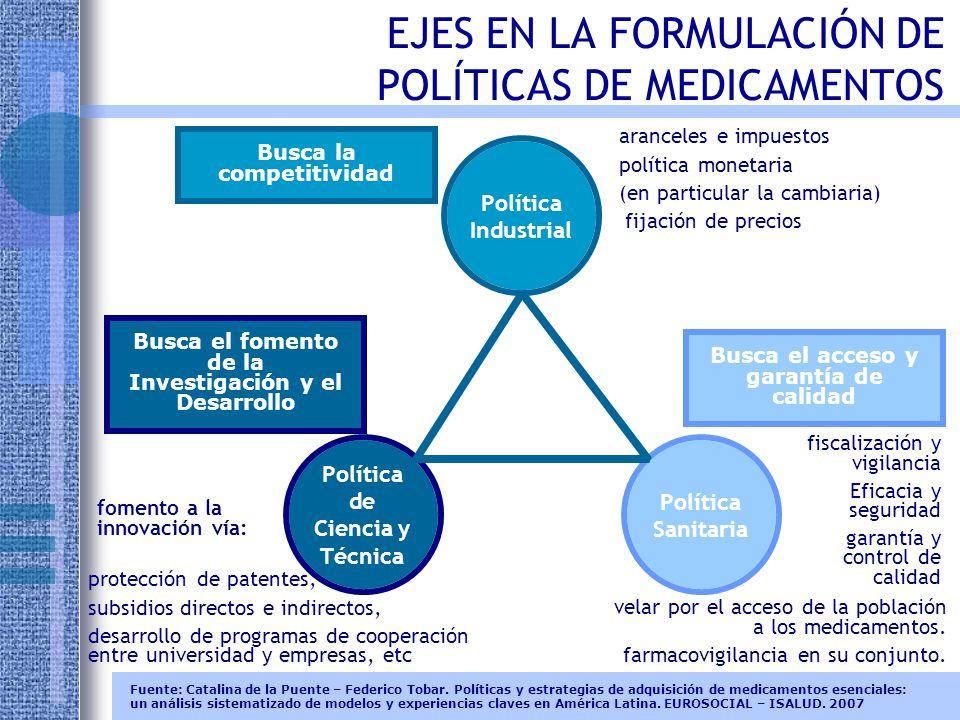 POLÍTICA DE MEDICAMENTOS - FUNCIÓN DE REGULACIÓN CREACIÓN DE MERCADOS DE GENÉRICOS INTERCAMBIABLES Disponer de una regulación apropiada que involucre los aspectos de registro, calidad, precios, suministro, prescripción y dispensación.