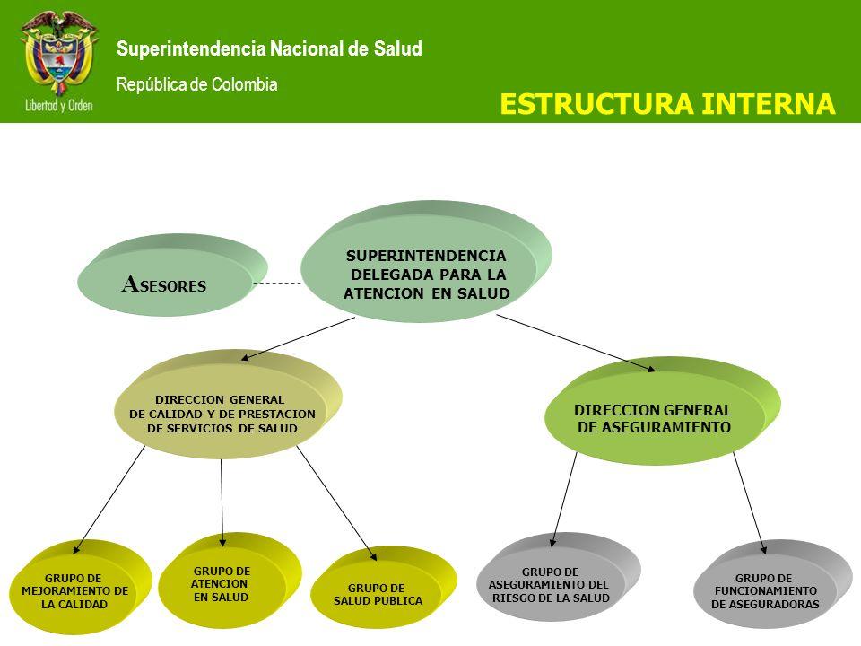 Superintendencia Nacional de Salud República de Colombia DIRECCION GENERAL DE ASEGURAMIENTO SUPERINTENDENCIA DELEGADA PARA LA ATENCION EN SALUD DIRECCION GENERAL DE CALIDAD Y DE PRESTACION DE SERVICIOS DE SALUD GRUPO DE SALUD PUBLICA GRUPO DE ASEGURAMIENTO DEL RIESGO DE LA SALUD GRUPO DE FUNCIONAMIENTO DE ASEGURADORAS GRUPO DE MEJORAMIENTO DE LA CALIDAD A SESORES GRUPO DE ATENCION EN SALUD ESTRUCTURA INTERNA